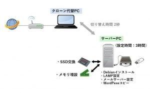 change-Debian-Stretch3-1