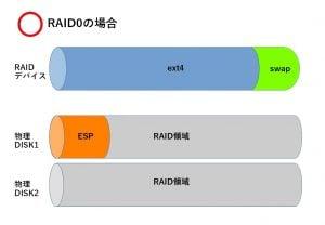 raid-linux3