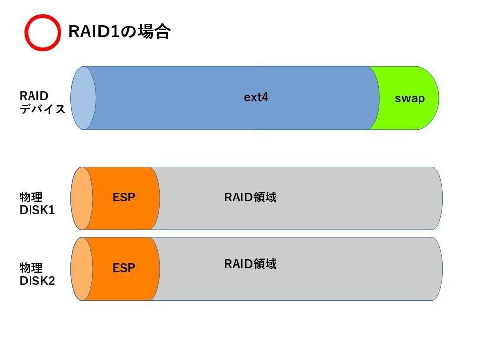 raid-linux4