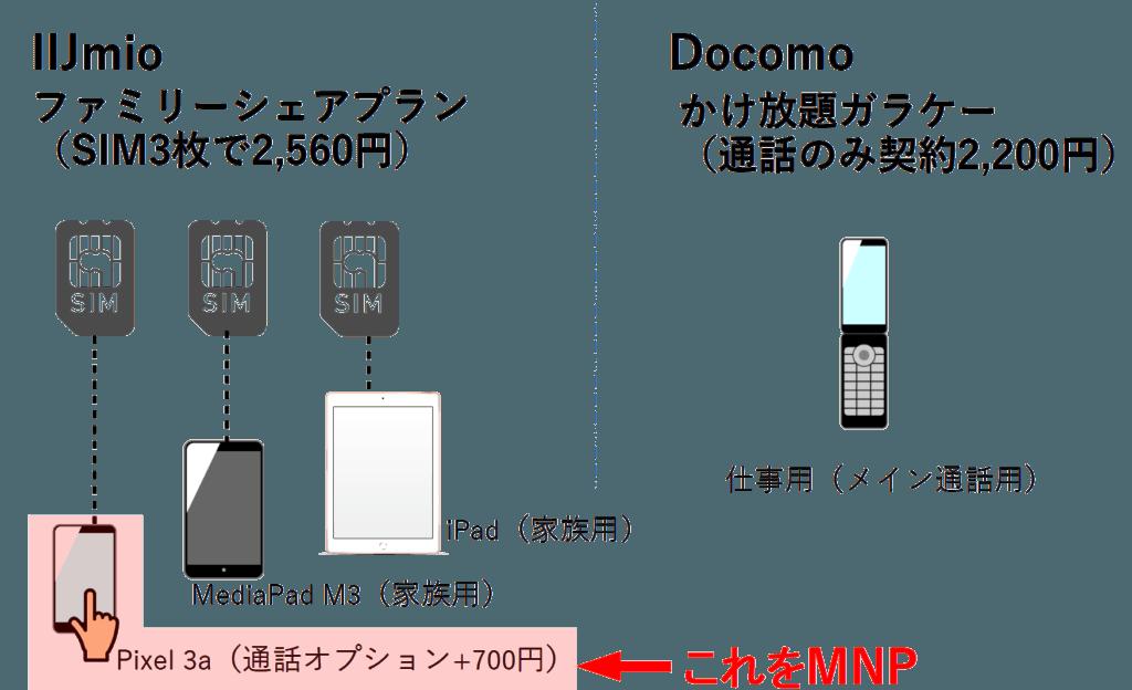 家のモバイル契約